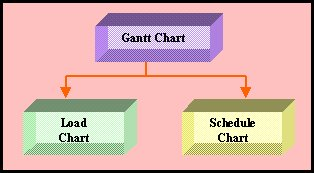 Types of Gannt Chart