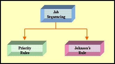 Two Techniques of Job Sequencing