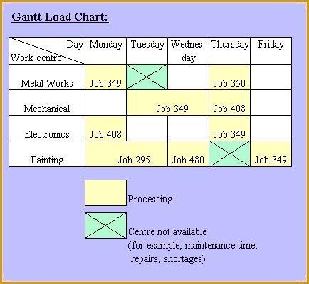 load chart: Load chart
