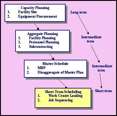 The Relationship between Capacity Planning, Aggregate Planning, Master Schedule and Short Term Scheduling.