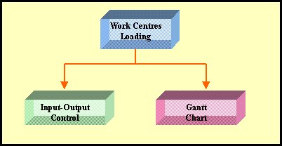 Two types of Work Centre Loading